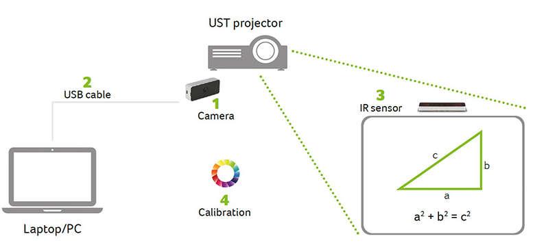 06c239392 Интерактивен кит за ултракъсофокусен проектор Acer. Smart Touch Kit ...